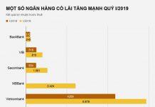 Một số ngân hàng có lãi mạnh đầu năm 2019